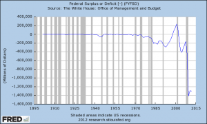 Budget Deficit LT