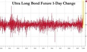 Rumors Of Macro Fund Failure Amid Ultra Long Bond Explosion
