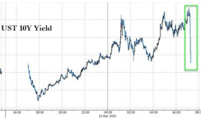 NY Fed Announces Emergency QE, Will Buy $37BN In Bonds; Yields Tumble