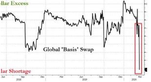 Funding Markets Are Freezing: Global Dollar Shortage Hits Alarming Levels