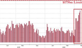 Fed Boosts Size Of Repo Bailout Facility For 2nd Time In A Week Following Liquidity Collapse