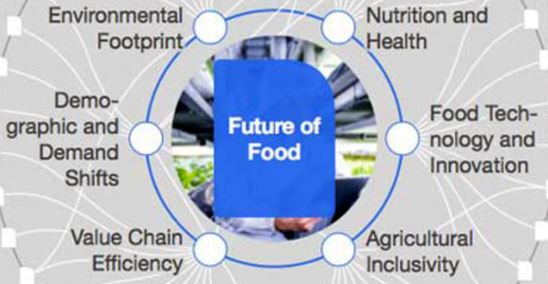 The Future of Food and Health Care According To The World Economic Forum