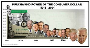 Purchasing power of the consumer dollar